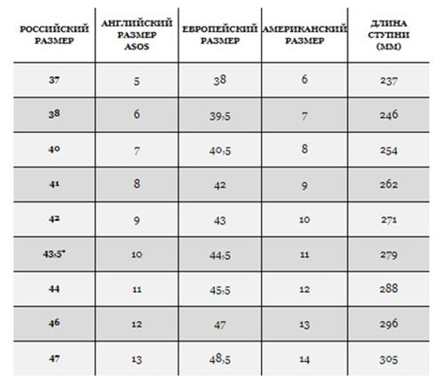 ce5e137e83da9 Таблица размеров ASOS: как подобрать вещи от английского бренда